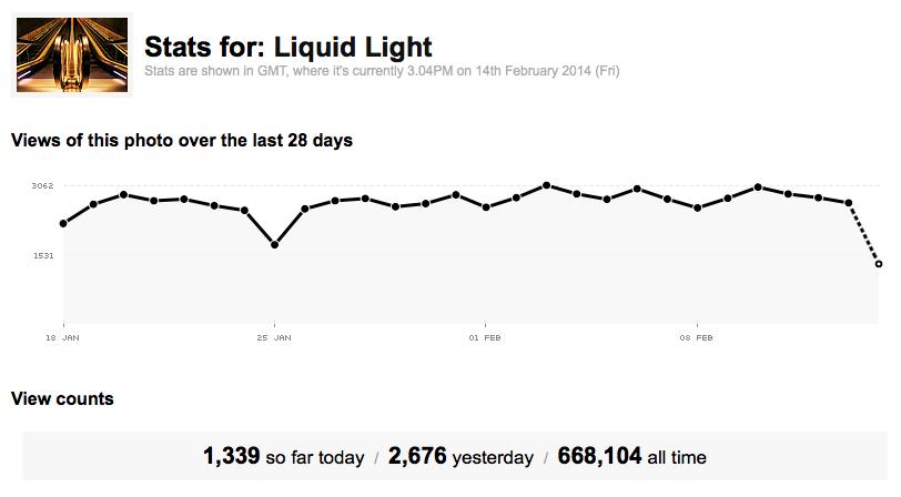 Statistics for Liquid Light On Flickr - Mabry Campbell
